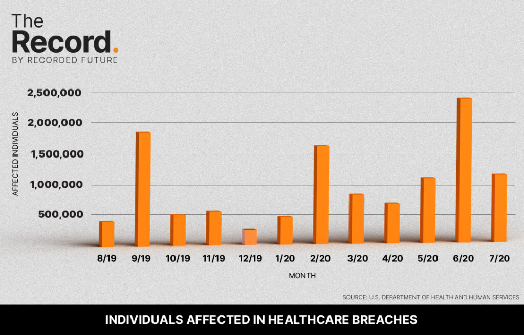 Individuals Affected in Healthcare