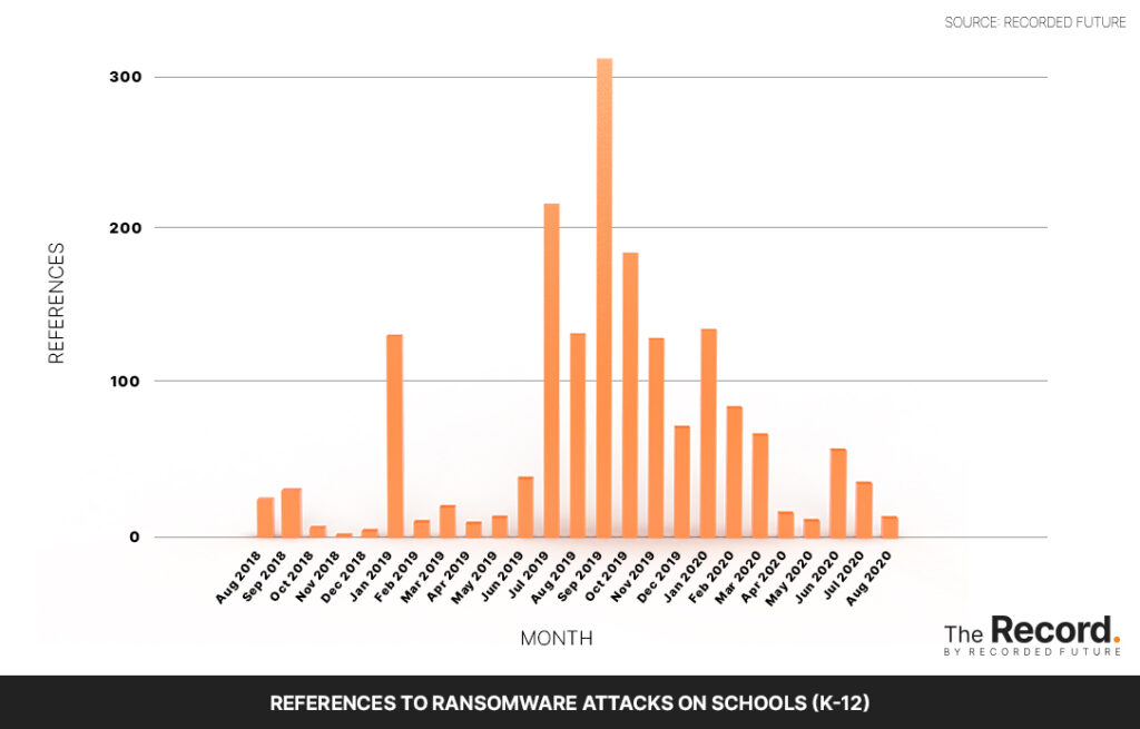 A chart showing a spike in school ransomware attacks.