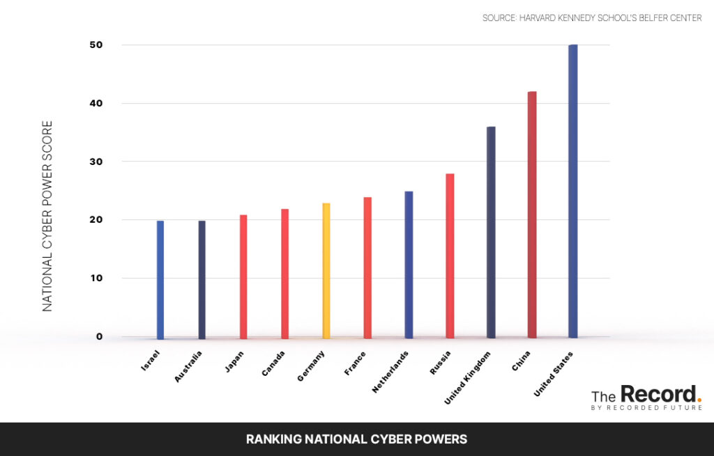 Ranking national cyber powers