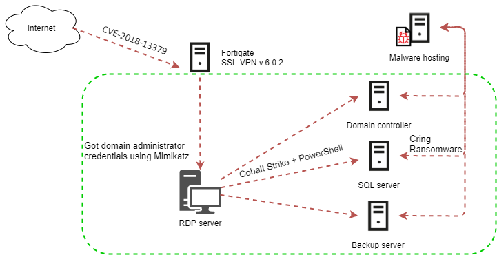 Fortinet-Cring-attack-flow