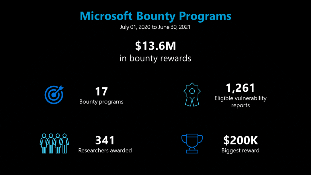 Microsoft awarded $13.6 million to security researchers in the past 12 months