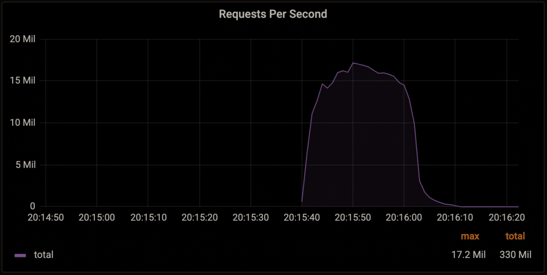Cloudflare says it mitigated a record-breaking 17.2M rps DDoS attack
