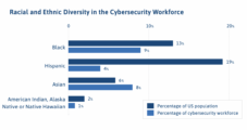 Diversity in cybersecurity is a 'national security' issue, congresswoman says